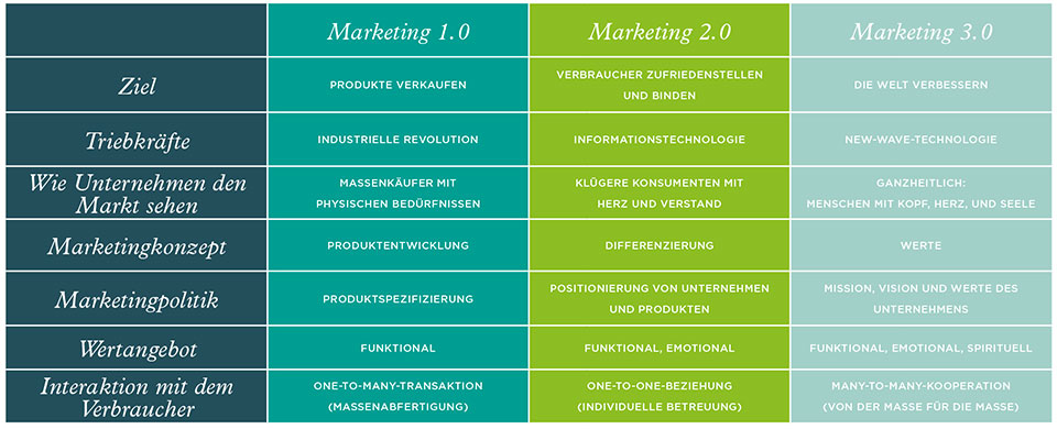 Marketing von Marketing 1.0 zum Marketing 3.0